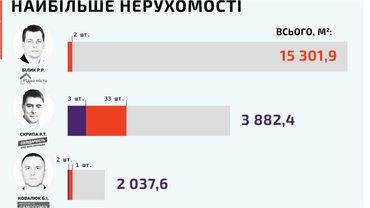 Депутаты горсовета Черновцов оказались очень обеспеченными людьми - фото 1