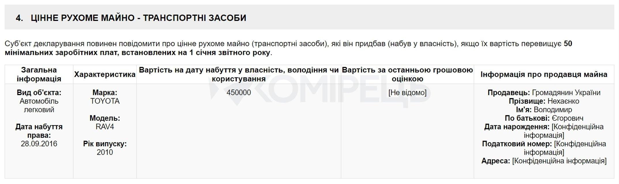 Прокурор из Харькова получила в подарок Toyota Rav4 за полмиллиона гривен - фото 22737