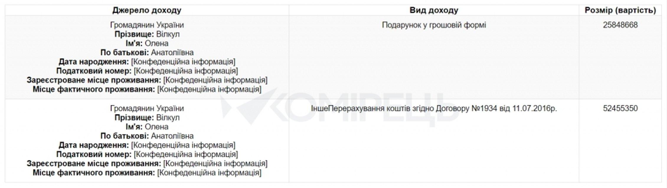 Депутат Вилкул получил от жены 78 млн гривен, 25 млн - как подарок - фото 22679