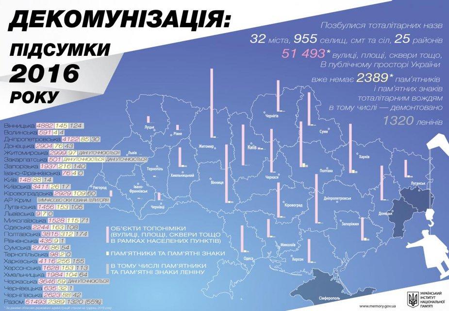 В 2016 году в Украине переименовали более 50 тысяч улиц, площадей и скверов - фото 28061