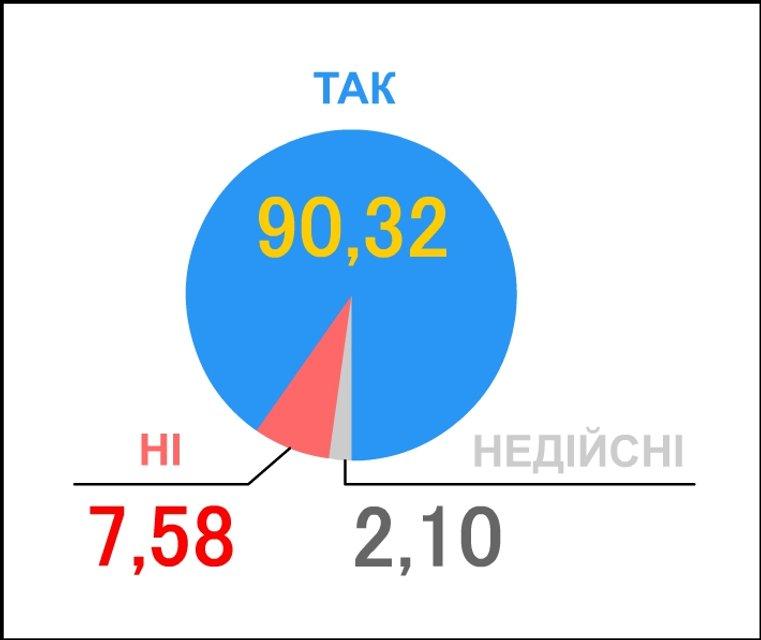 Перший день нового життя. Як і коли Україна вперше помилилася з політичним вибором - фото 24456