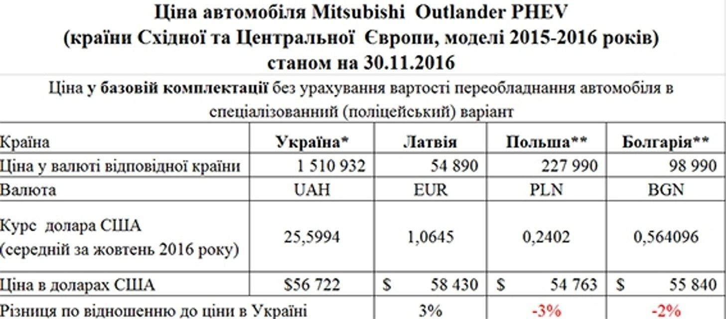 Аваков отдал миллиардный контракт на закупку полицейских джипов одногруппнику Бурбака - фото 24481