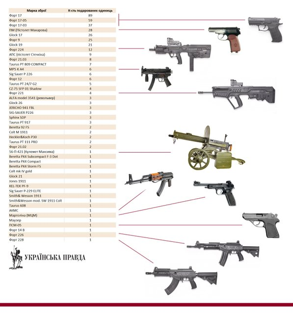 Зброя Авакова. Кому міністр роздав сотні пістолетів - фото 29953