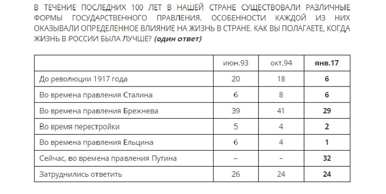 32% россиян считают, что жить при Путине лучше, чем при Брежневе - опрос - фото 34447