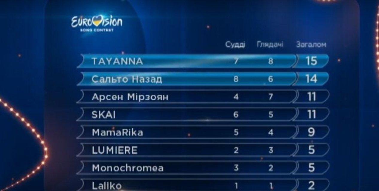 В Киеве состоялся первый полуфинал национального отбора на Евровидение-2017 - фото 33103