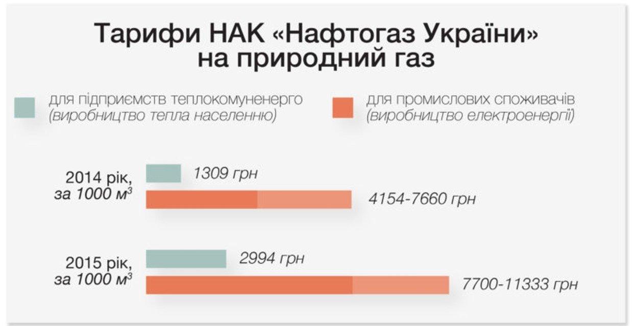 Как Дубневичи заработали 775 млн гривен на разнице тарифов на газ - фото 35612