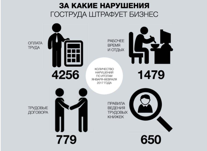 Госслужба по вопросам труда взялась за работодателей: выписано уже 17 млн гривен штрафов - фото 39342