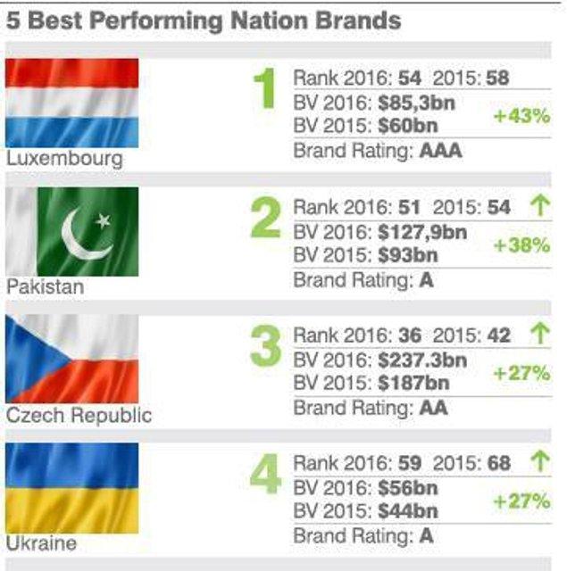 Украина вошла в четверку стран-лидеров рейтинга национальных брендов - фото 37150