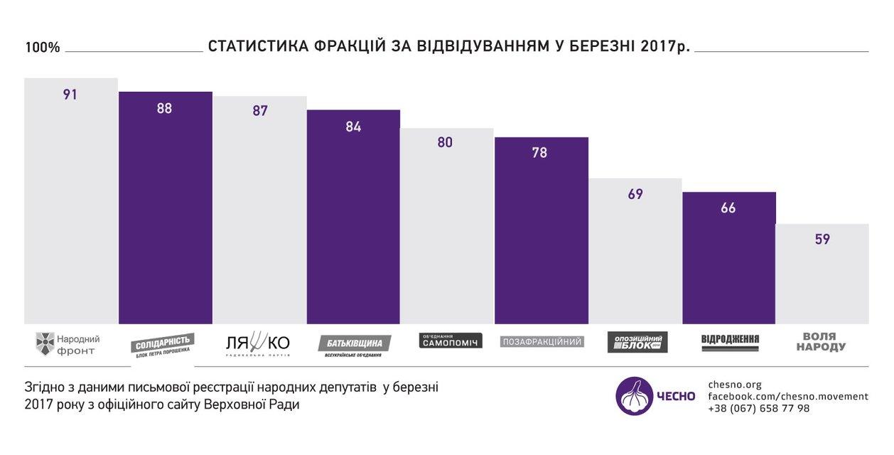 Ярош, Мураев и еще шесть нардепов прогуляли все заседания Рады в марте - фото 40480
