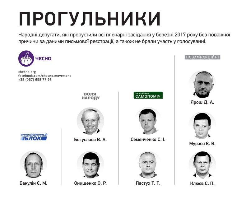 Ярош, Мураев и еще шесть нардепов прогуляли все заседания Рады в марте - фото 40479