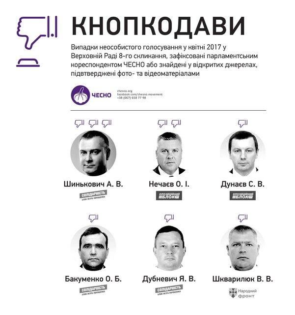 Нарушители Конституции. Опубликован список депутатов-кнопкодавов апреля - фото 43059