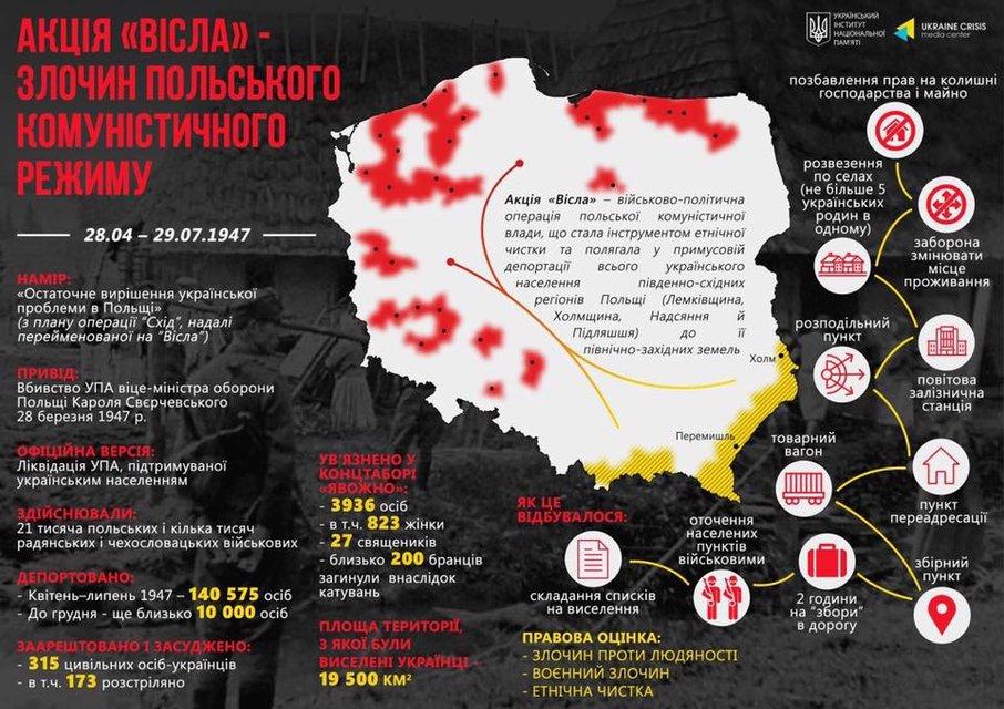 Операція «Вісла» як болюча віха стосунків України та Польщі - фото 44287