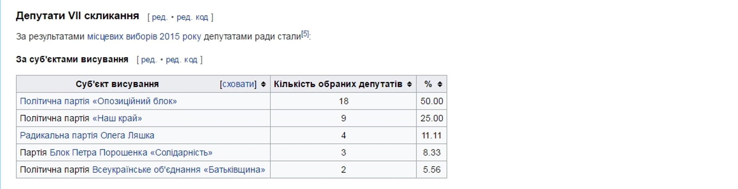 Как мэр-сепаратист назначил служившего 'ДНР' милиционера главой муниципальной полиции - фото 42308