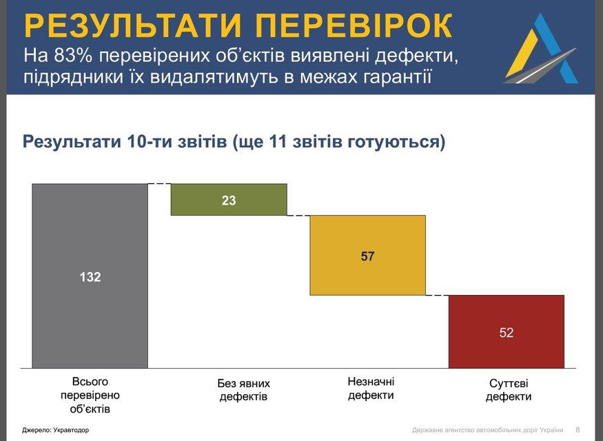 Укравтодор признал, что ремонтирует дороги некачественно, а ямы - плиткой - фото 42361