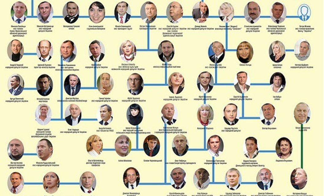 Печерская династия: кто кому кум, брат и сват в украинской политике - фото 42801