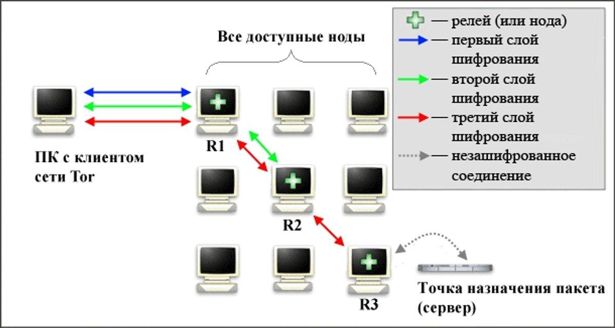 Как зайти на заблокированные российские сайты. Советы и лайфхаки - фото 46726