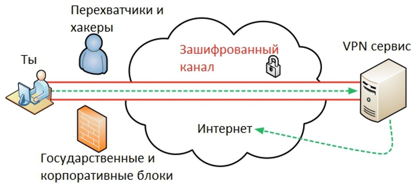 Как зайти на заблокированные российские сайты. Советы и лайфхаки - фото 46727