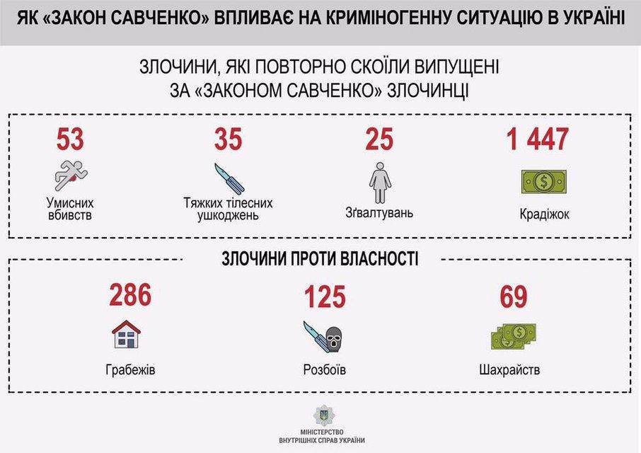 Робота над помилками. Чому скасування «закону Савченко» – надзвичайне диво - фото 47401