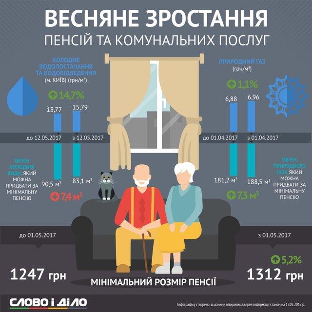 Пенсия vs коммуналка. Что в Украине растет быстрее – инфографика - фото 47022