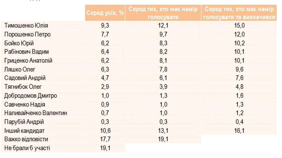 Рейтинг Порошенко существенно сократился. Украинцы определили нового лидера - фото 48946