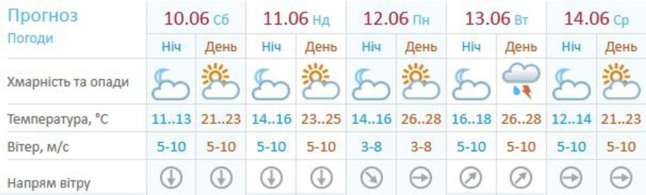 Прогноз погоды Киева - фото 50680