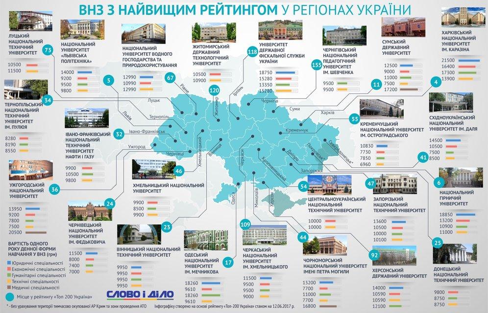 Ученье - тьма: Что не так с украинскими ВУЗами - фото 54308