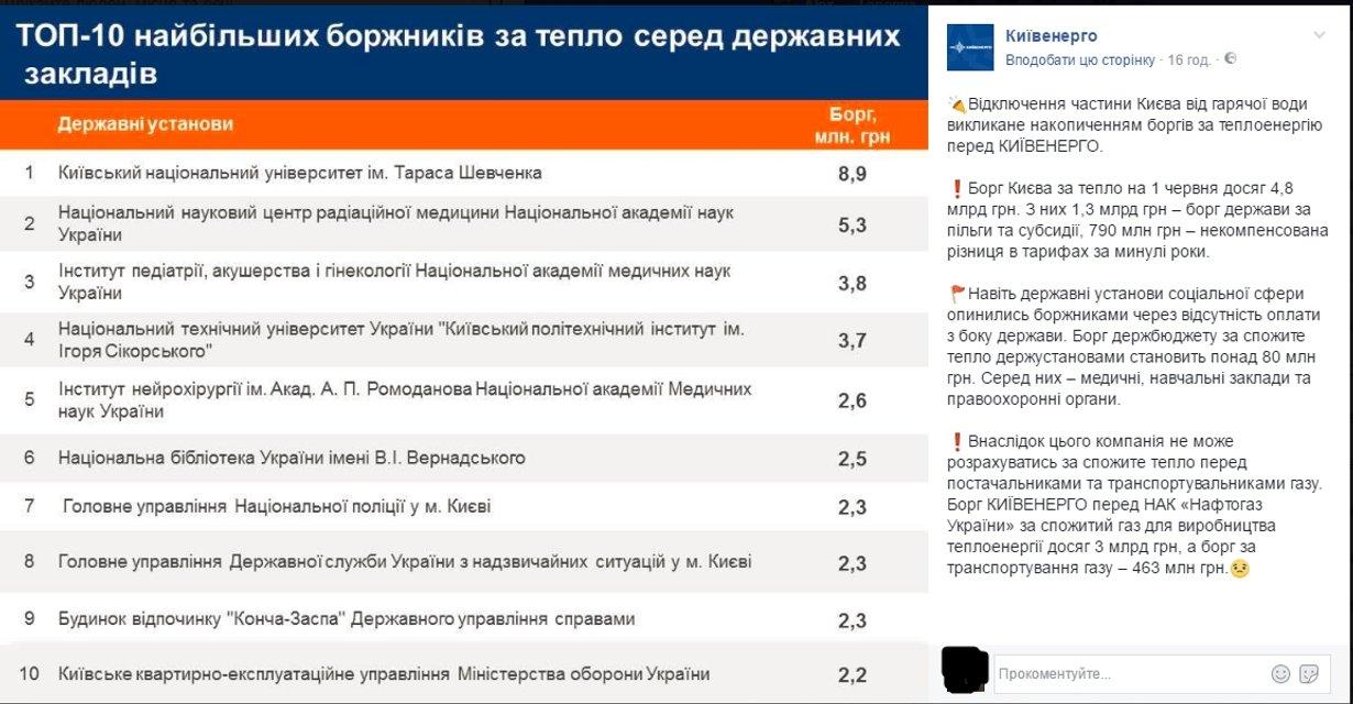 Из-за кого людям отключили горячую воду в Киеве: опубликован топ госучреждений-должников - фото 51594