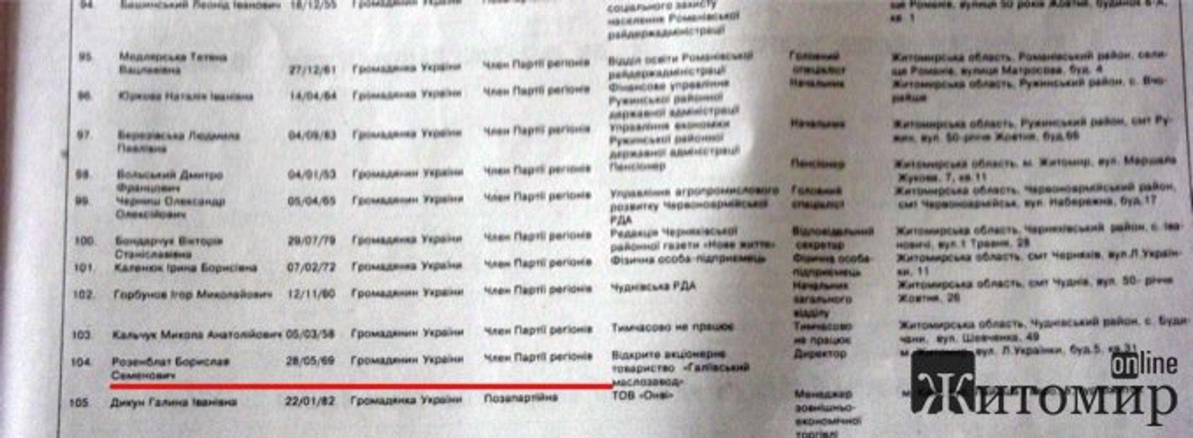 Депутат в масле. Кто такой Борислав Розенблат? - фото 52607