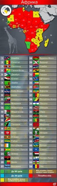 Полезная инфографика. Карта стран мира, куда украинцы могут ездить без виз - фото 50370