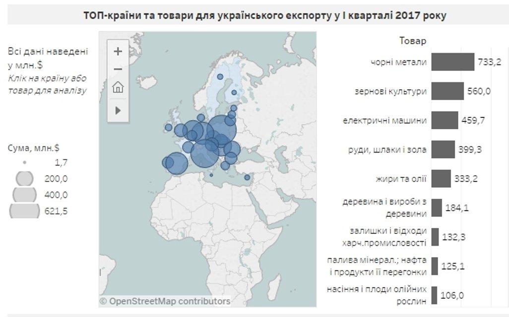 За півкопи куплено: Про особливості українського експорту - фото 51993