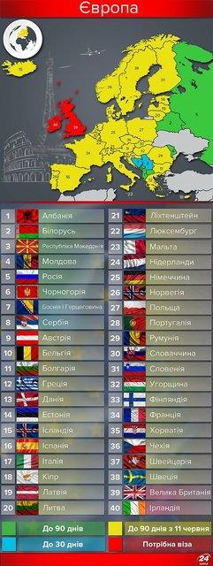 Полезная инфографика. Карта стран мира, куда украинцы могут ездить без виз - фото 50383