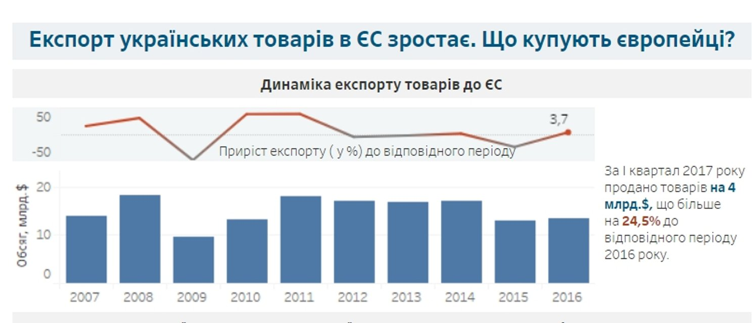 За півкопи куплено: Про особливості українського експорту - фото 51992