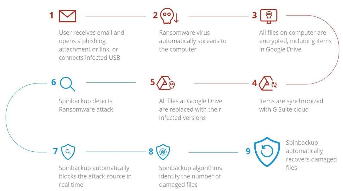 Защита от вируса Petya.A: найдено решение - фото 54852
