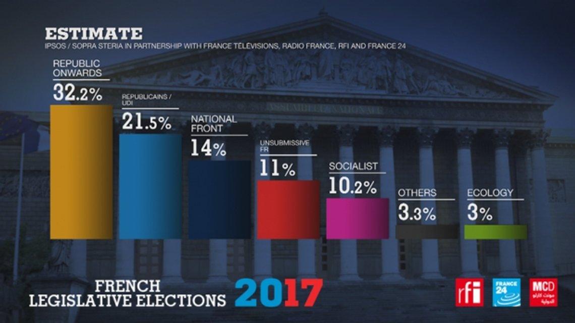 Парламентские выборы во Франции: результаты экзит-полов - фото 51037