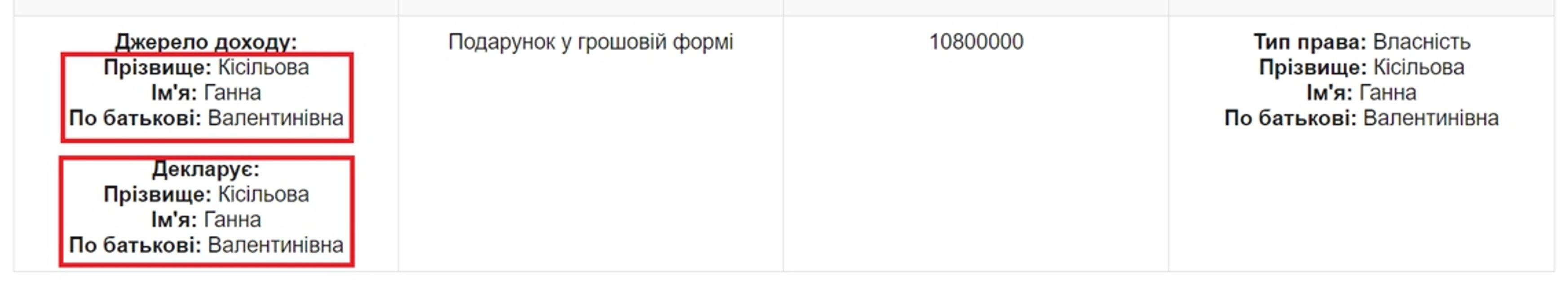 Сотрудница администрации президента подарила себе 10,8 миллиона и купила квартиру в Киеве - фото 58678