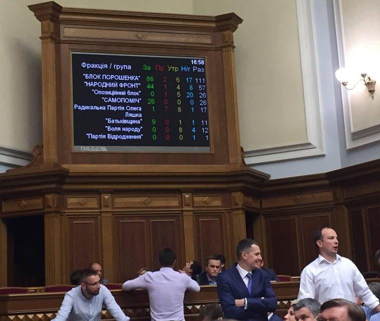 Нардепы провалили голосование по снятию иммунитета с Дейдея - фото 57123