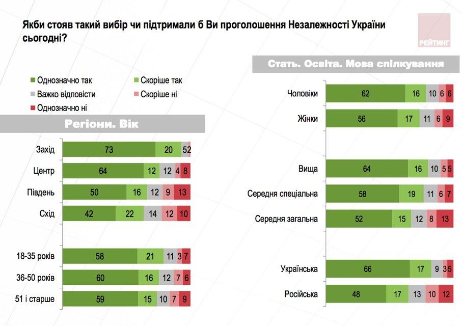 Перемога над Совком: Як змінилися патріотичні настрої українців - фото 69417