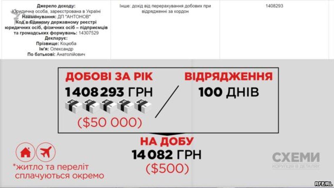"""Глава """"Антонова"""" получил 1,4 млн грн суточных за 100 дней работы - фото 65730"""