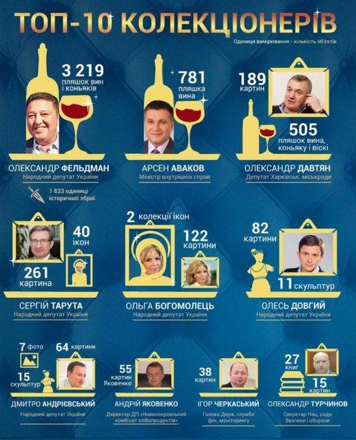 Рейтинг чиновников-коллекционеров: Тысячи бутылок вин, картины и иконы - фото 62573