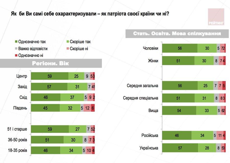 Перемога над Совком: Як змінилися патріотичні настрої українців - фото 69414