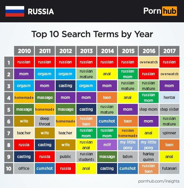 Россияне любят порно - фото 65883