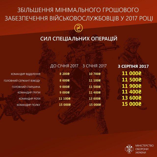 Инфографика увеличения зарплат участникам административно-территориального образования - фото 68062