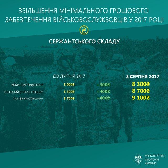Инфографика увеличения зарплат участникам административно-территориального образования - фото 68058