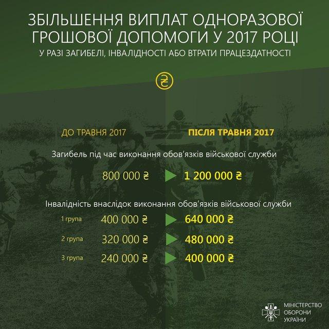 Инфографика увеличения зарплат участникам административно-территориального образования - фото 68059