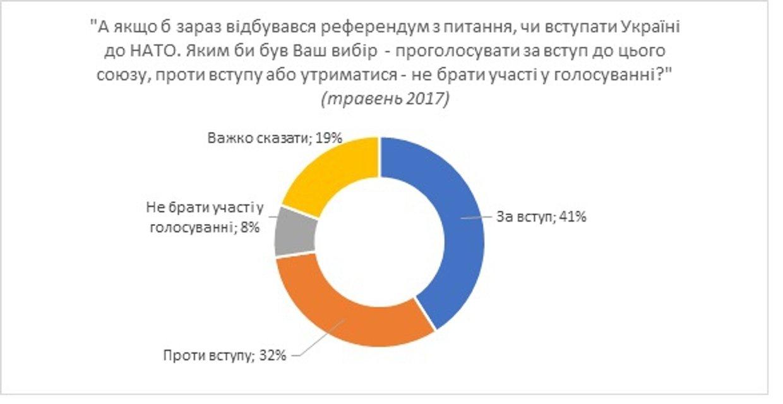 Большинство украинцев поддерживают вступление в НАТО и ЕС - фото 69306