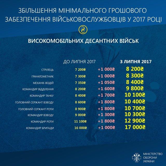 Инфографика увеличения зарплат участникам административно-территориального образования - фото 68061