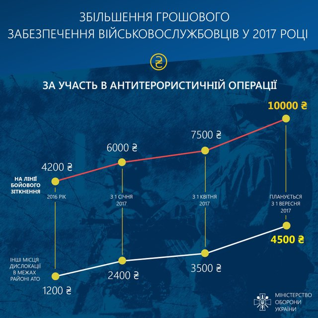 Инфографика увеличения зарплат участникам административно-территориального образования - фото 68057