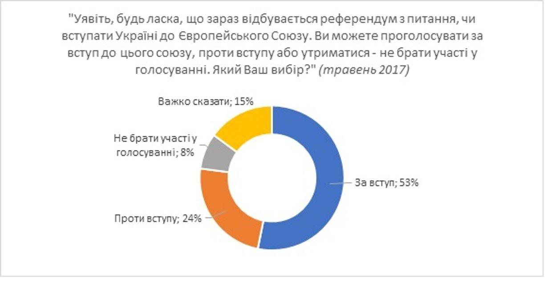 Большинство украинцев поддерживают вступление в НАТО и ЕС - фото 69305