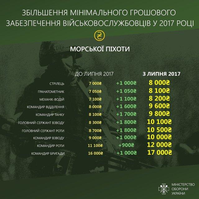 Инфографика увеличения зарплат участникам административно-территориального образования - фото 68060