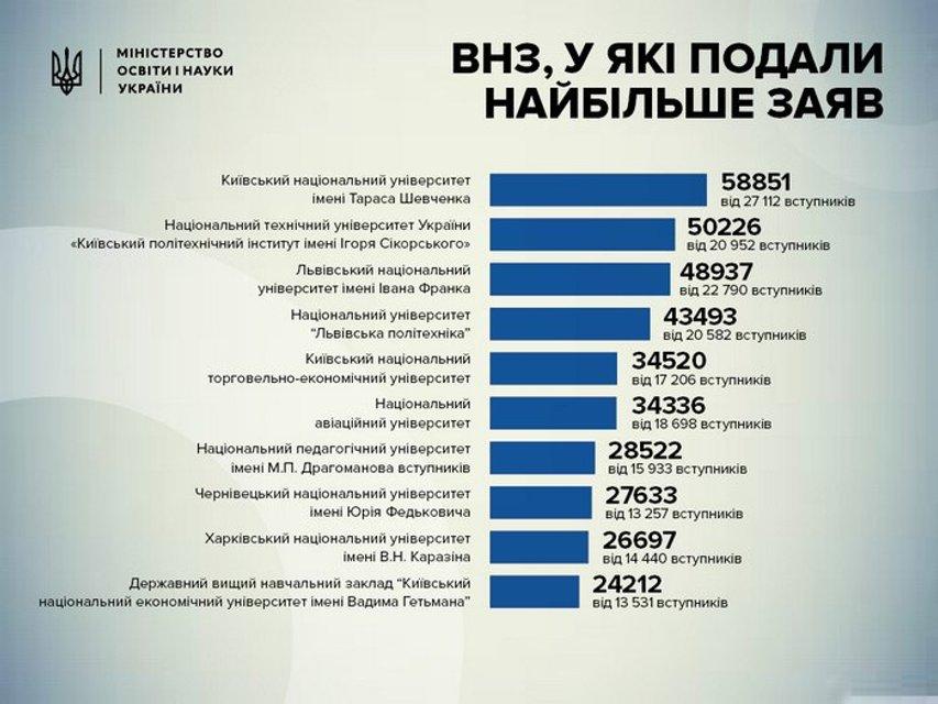 Минобразования составил топ-10 ВУЗов Украины - фото 75837